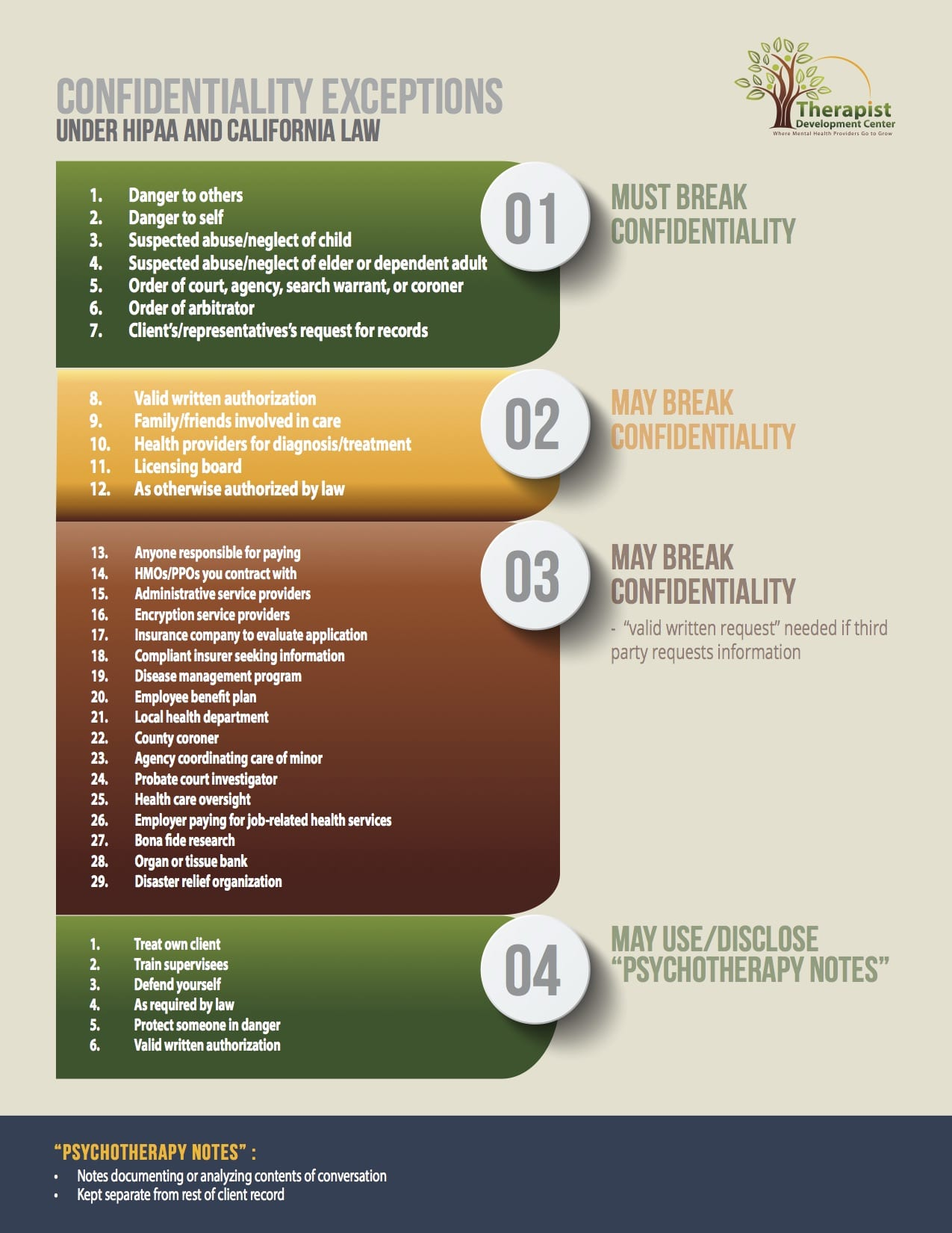 Infographic #1b (HIPAA-Cal. Conf. Excepts)