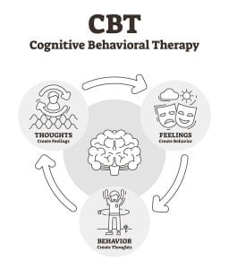CBT - Cognitive Behavioral Therapy